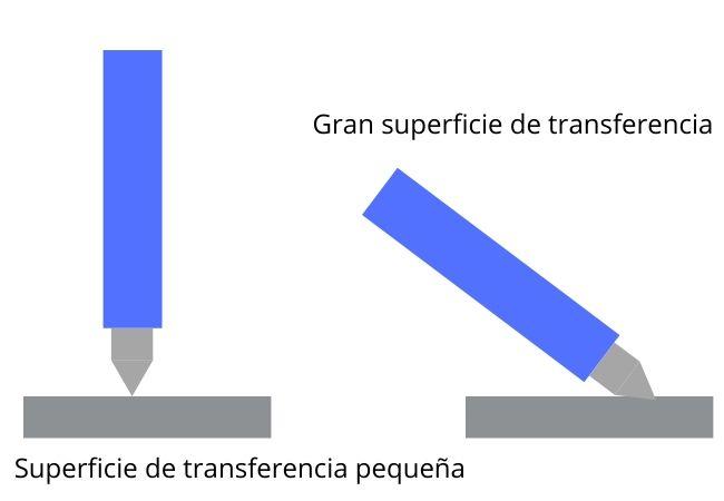 Efecto de la diferente posición del soldador